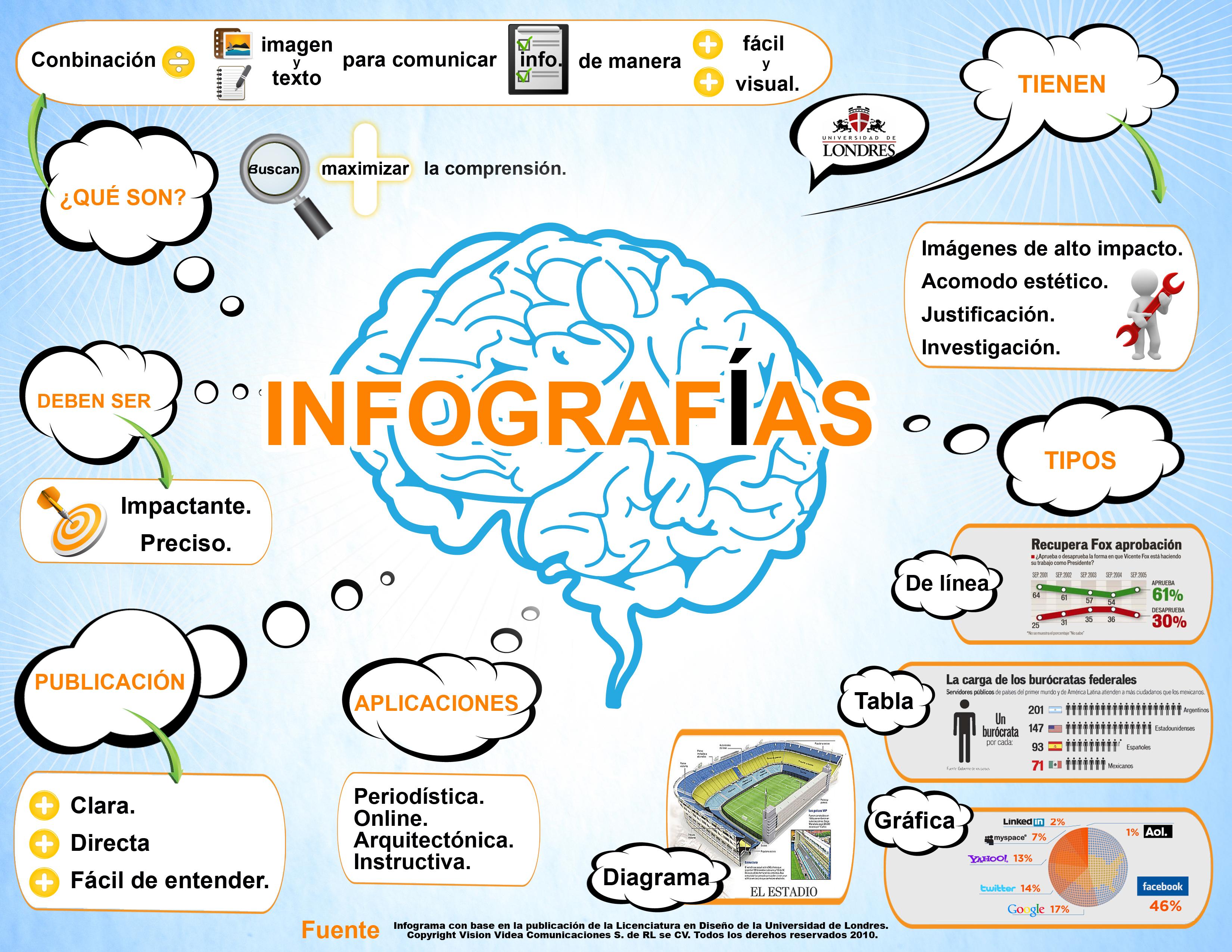 El Poder De Las Infografias Como Herramientas De
