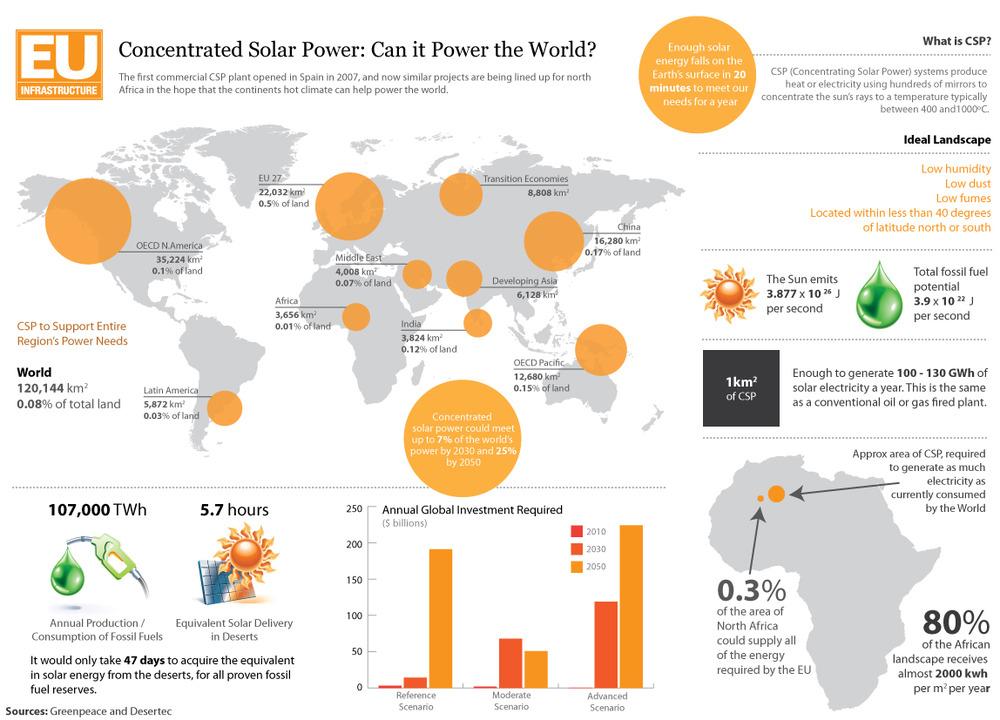 Algunos Datos Sobre La Energ 237 A Solar En El Mundo