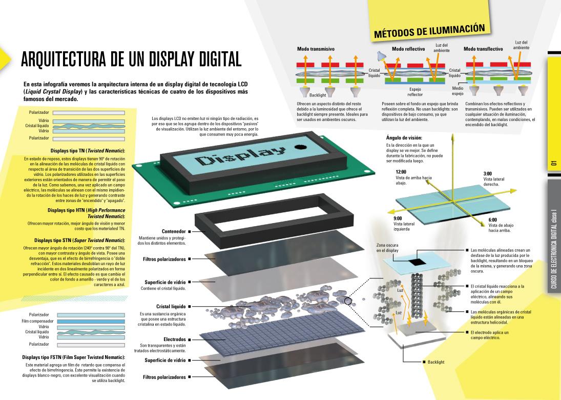 Arquitectura De Un Display Lcd Infografia Infographic