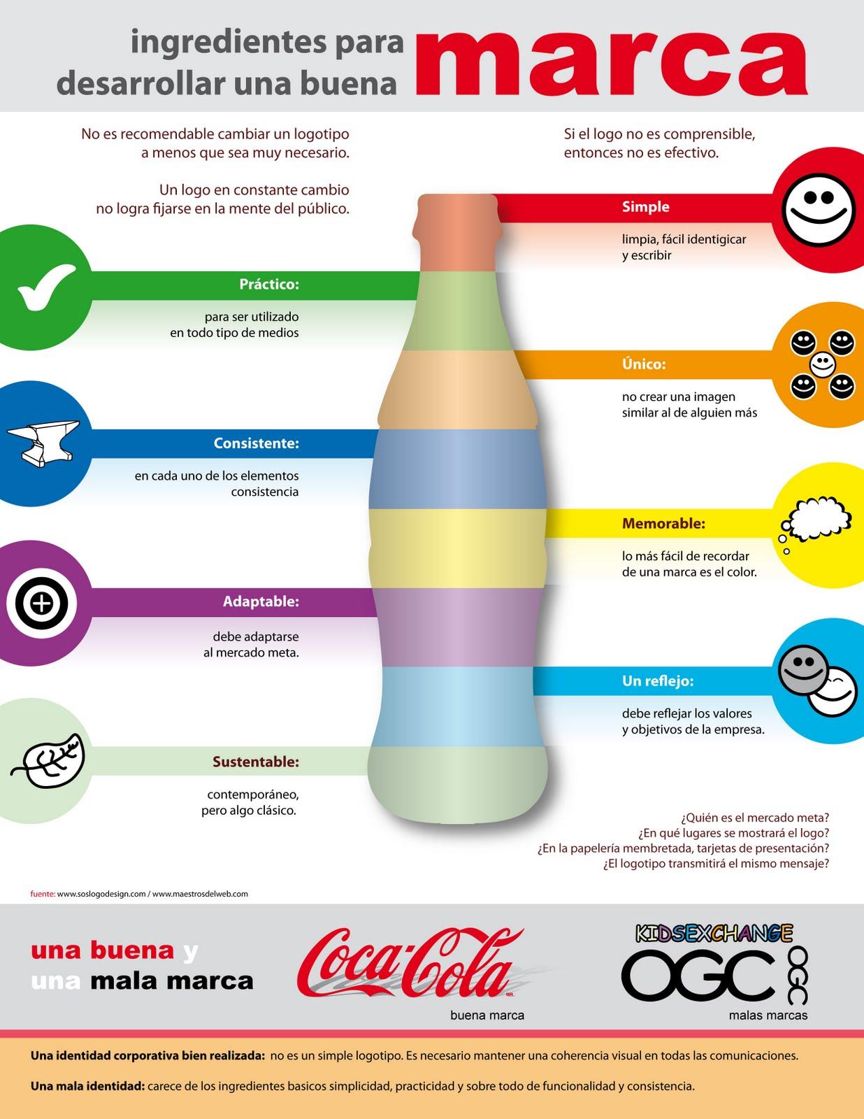 importancia de la marca: