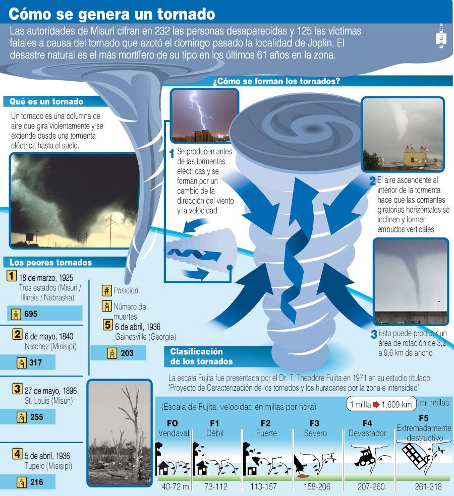 Que es un Tornado, clasificación, categoría y cronología de los ...