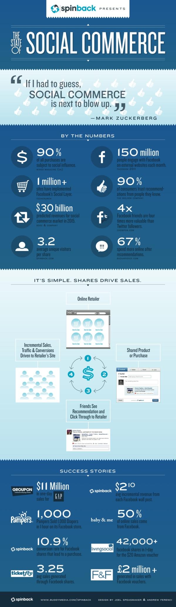 Los números del Social Commerce