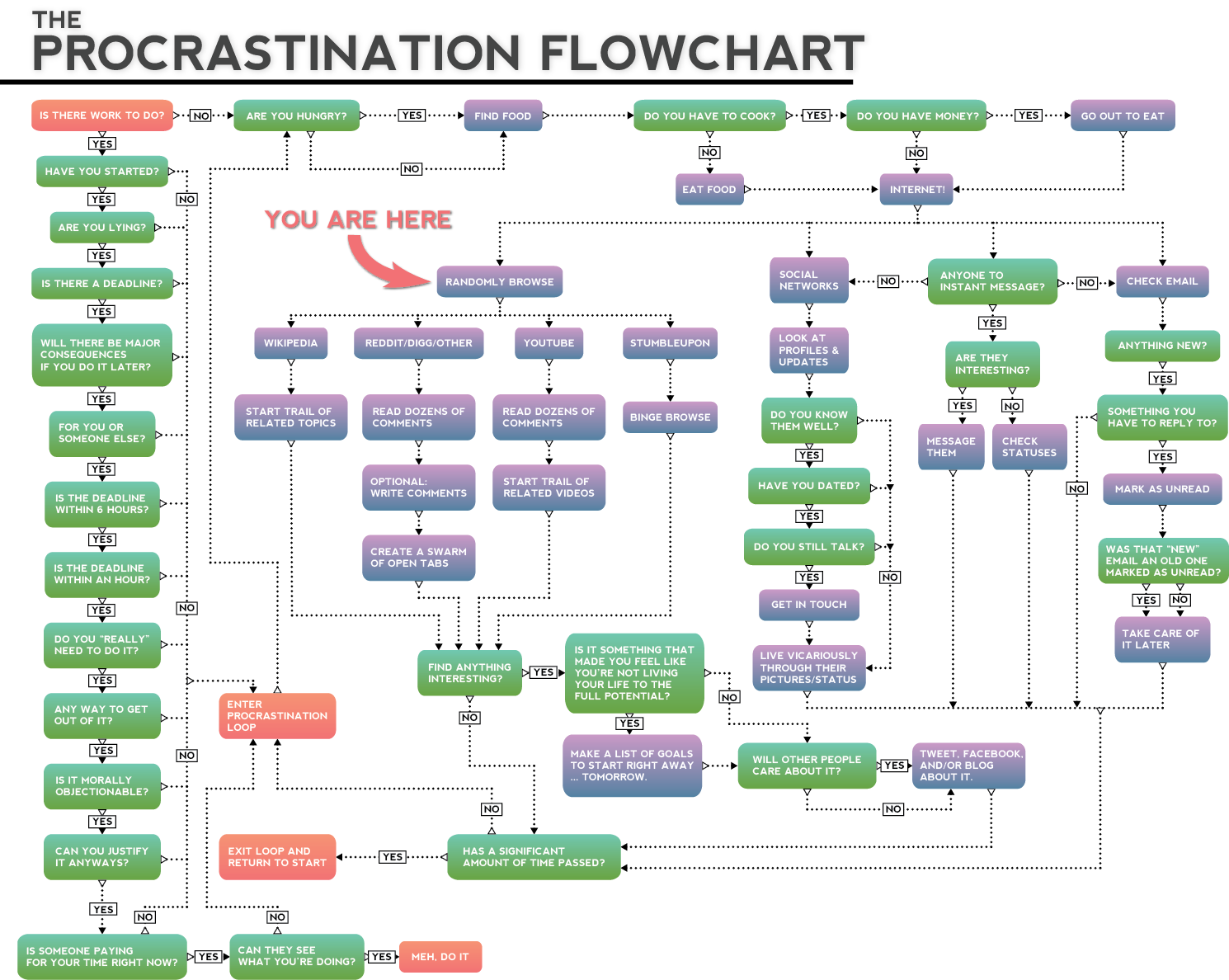 Diagrama de flujo procrastinacin ccuart Image collections