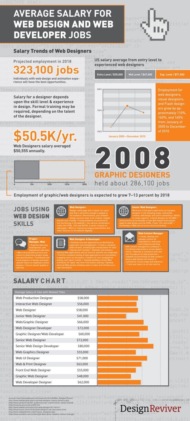Infografía sueldo medio diseñador Web y desarrollador web en Estados Unidos