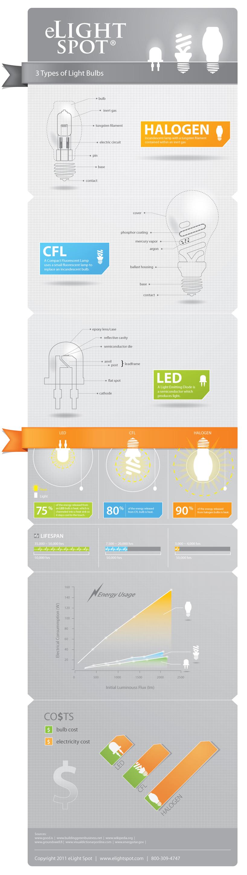 Hal genos vs bajo consumo vs led infografia infographic - Halogenos led bajo consumo ...