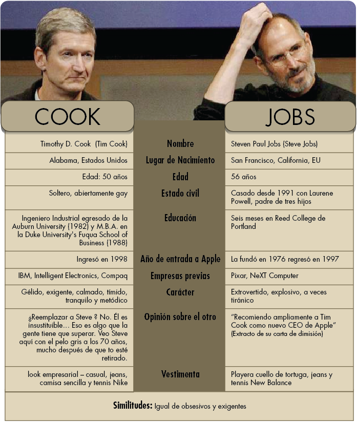 steve jobs vs tim cook