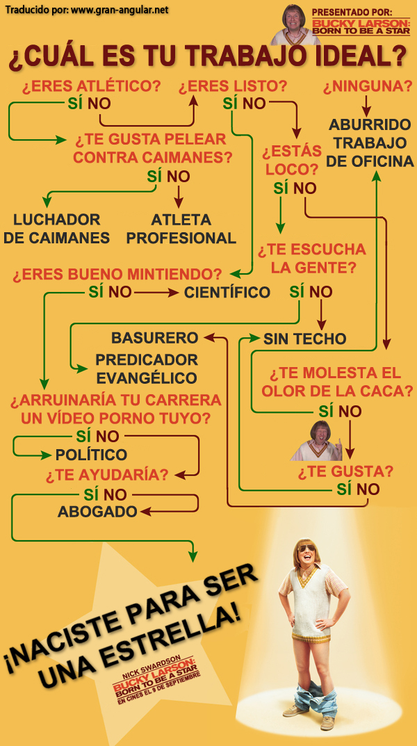 Test para saber cual es tu trabajo ideal taringa for Test trabajo ideal