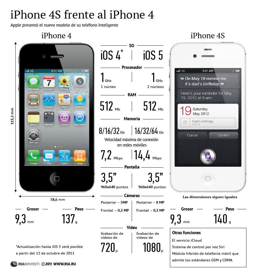 iphone 4s vs el iphone 4 semejanzas y diferencias. Black Bedroom Furniture Sets. Home Design Ideas