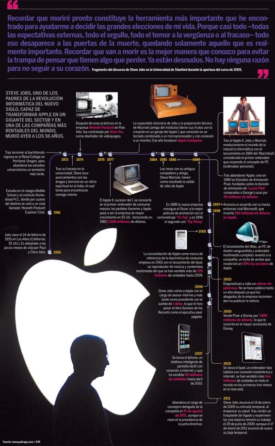 Steve Jobs Infografía Fte: http://infografiasencastellano.com/2011/10/21/steve-jobs-infografia-infographic-apple/