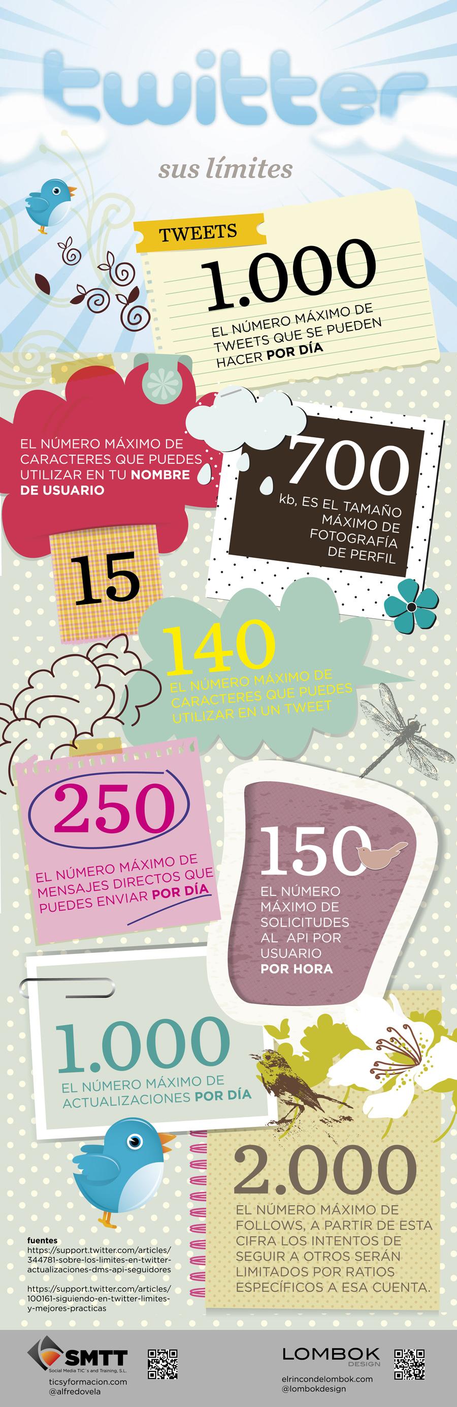 loslimitesdetwitter spanish