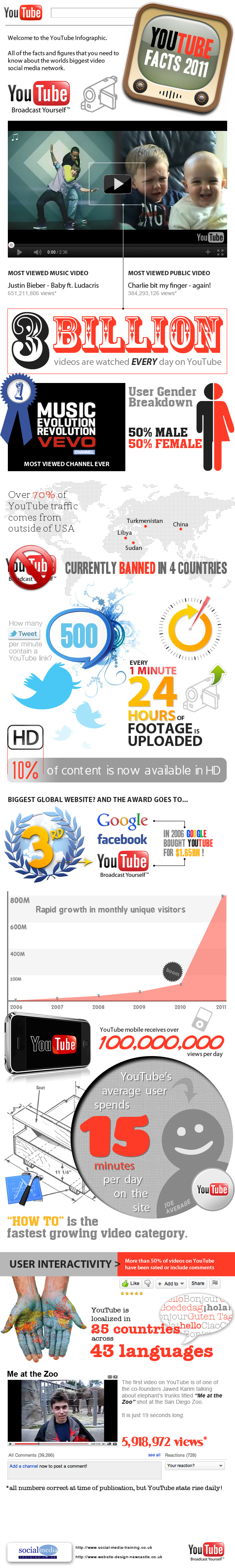 Estadisticas Youtube 2011 Infografia