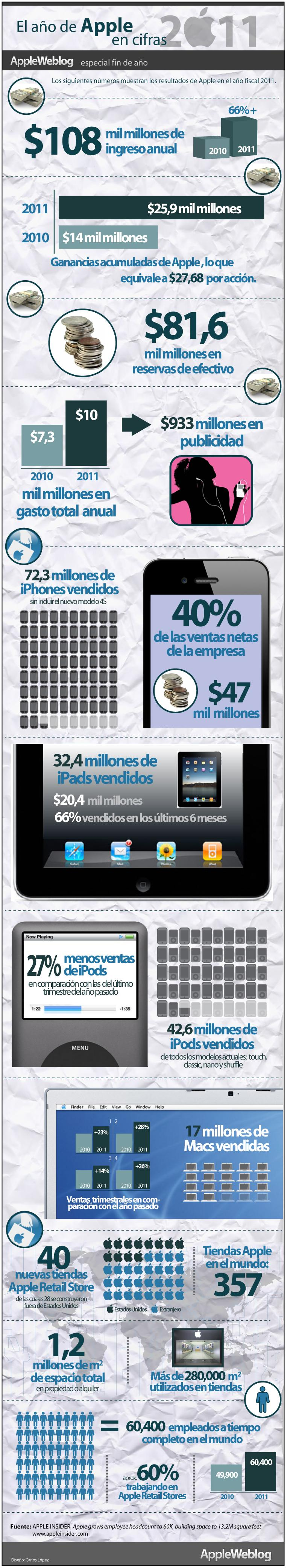 apple 2011 informe de negocio