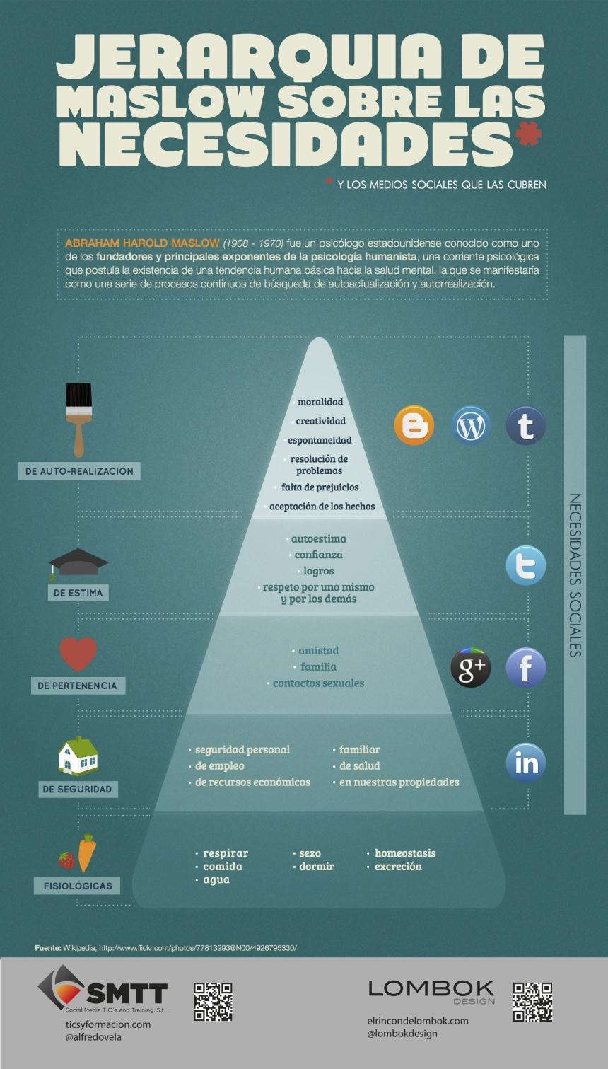Social Media y la teoría de necesidades de Maslow