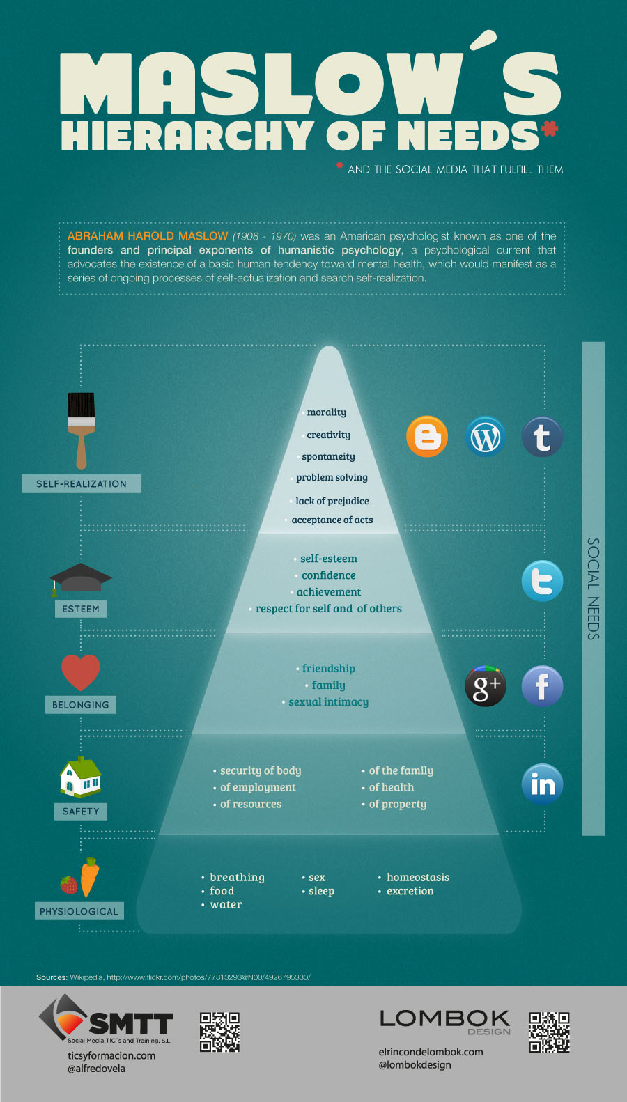 Social Media and Maslow's Hierarchy 1