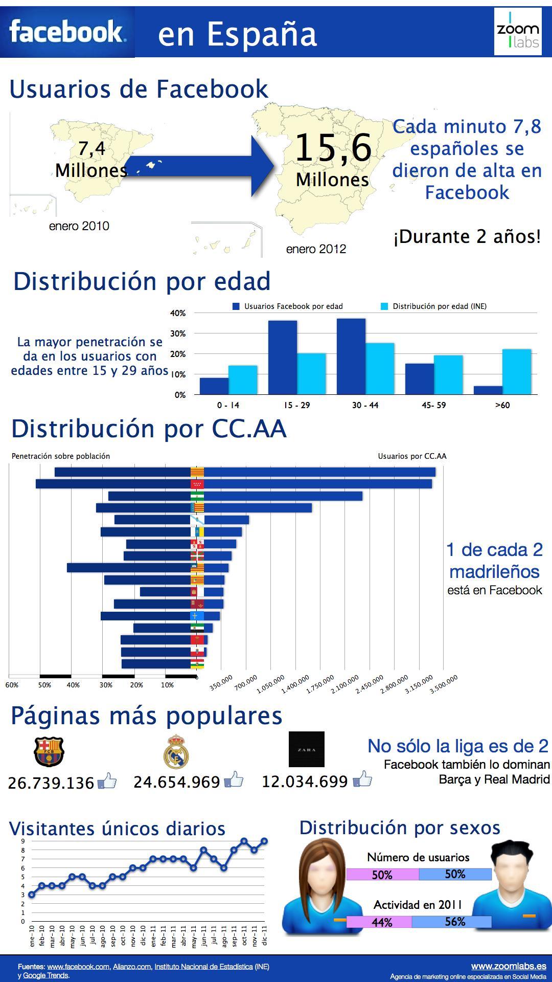 Facebook en espa a infografia infographic socialmedia - Trabajar en facebook espana ...