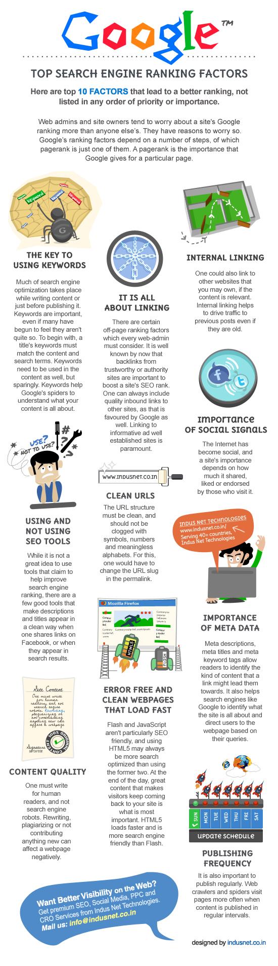 Los 10 factores más importantes para el posicionamiento en Google