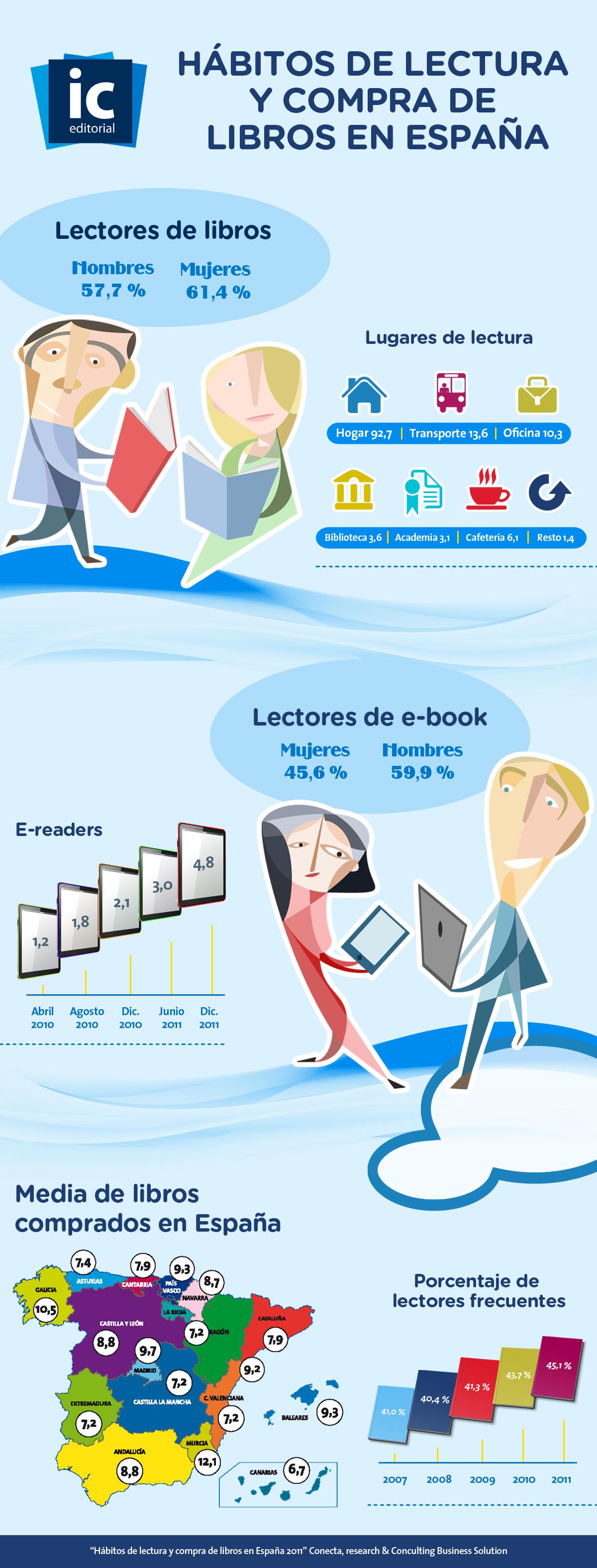Numero lectores en España 2012