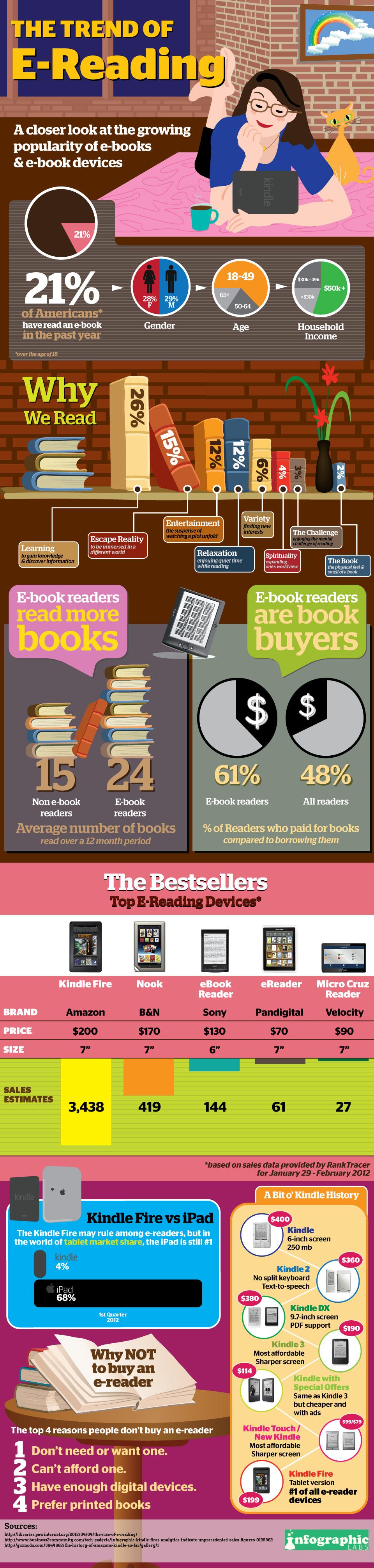Cantidad lectores Ebook 2012