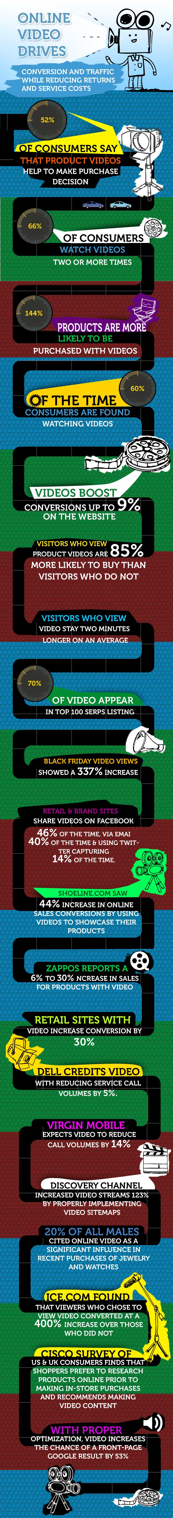 Online Video Drives Conversions and Traffic