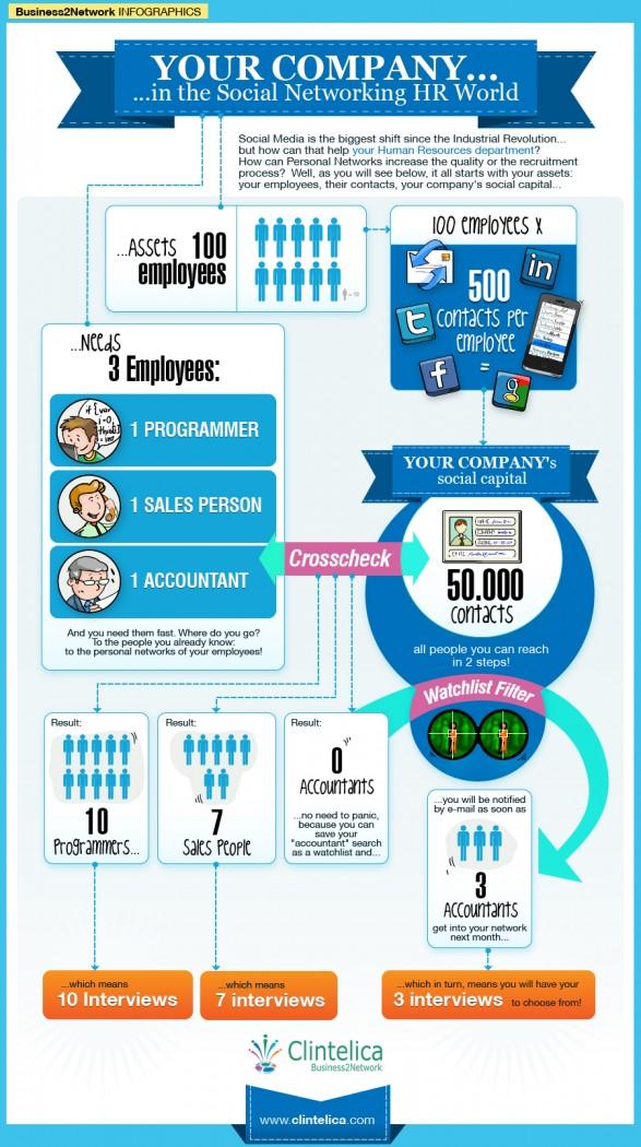Tu Empresa En Redes Sociales Desde El Punto De Vista De