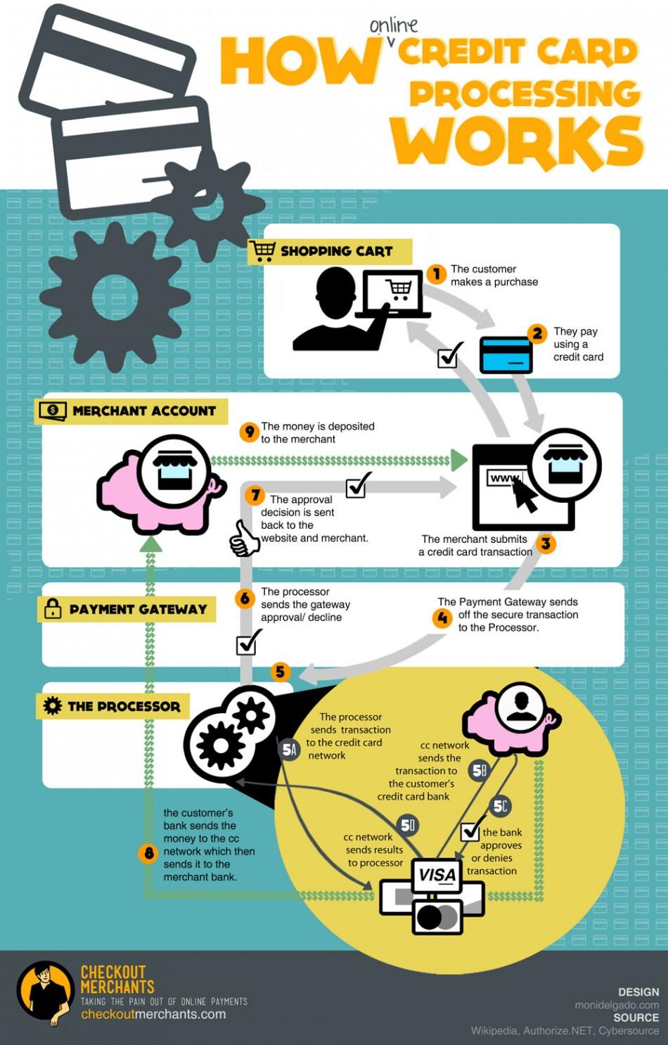 El Proceso Interno Del Pago Con Tarjeta Infografia
