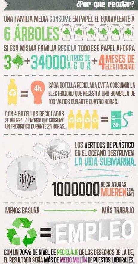Razones para reciclar. Infografía