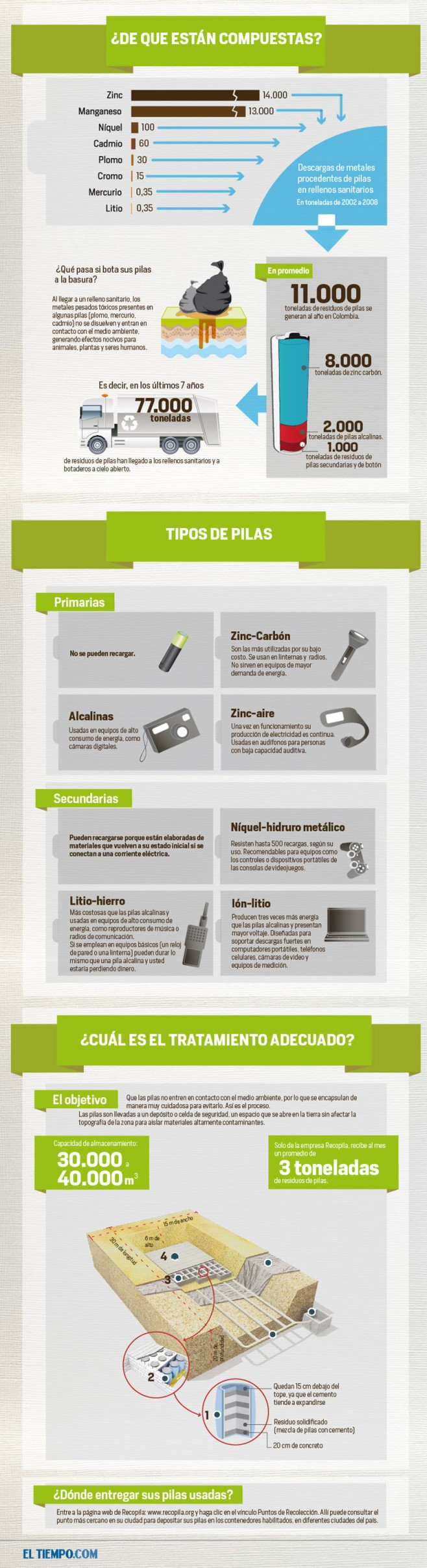pilas usadas compuestas por metales pesados contaminantes. Infografía