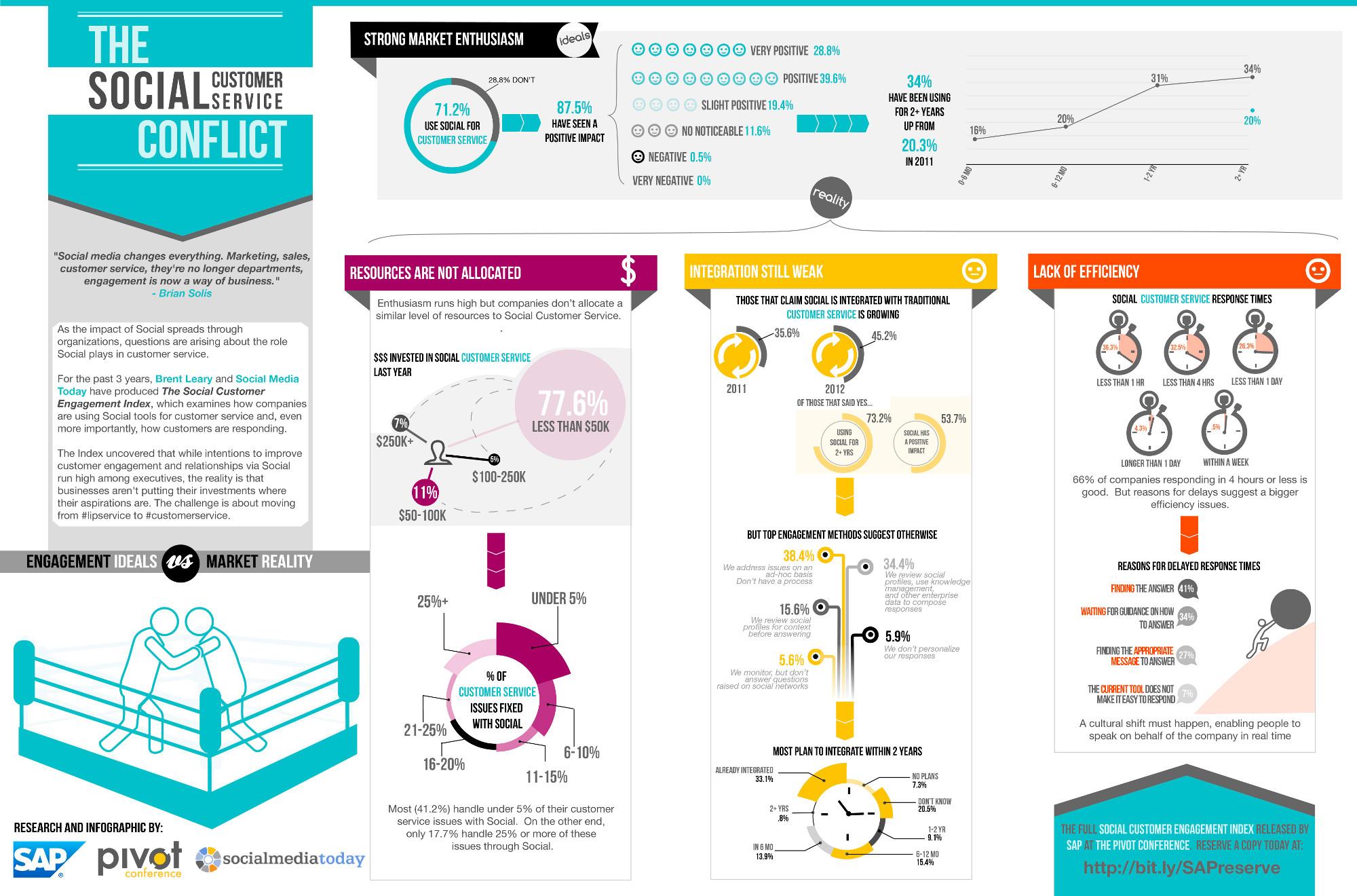¿Atención al cliente mediante Social Media? #infografia # ...