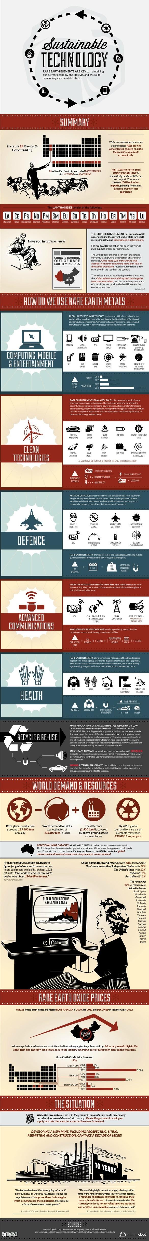 Tecnolog a sostenible infografia infographic for Tecnologia sostenible