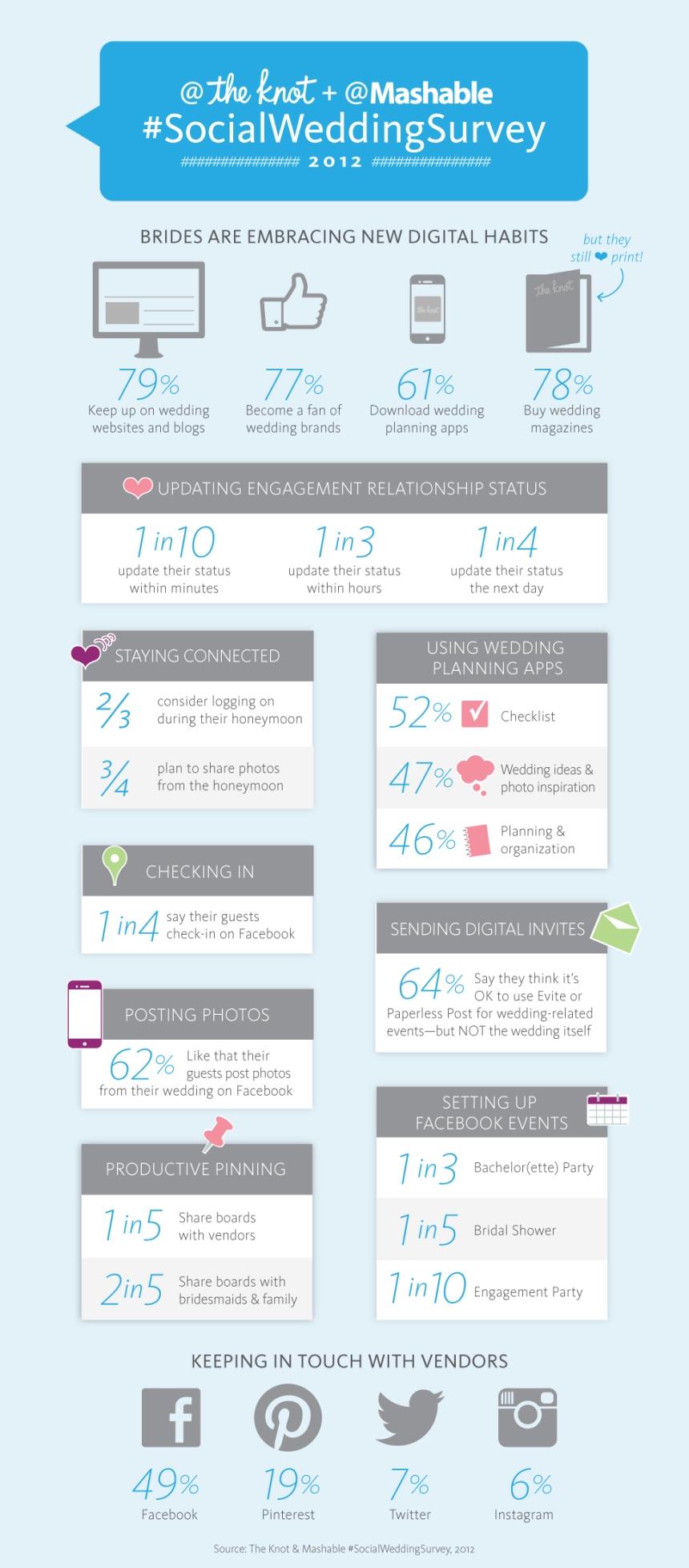 Las bodas se planifican en Redes sociales