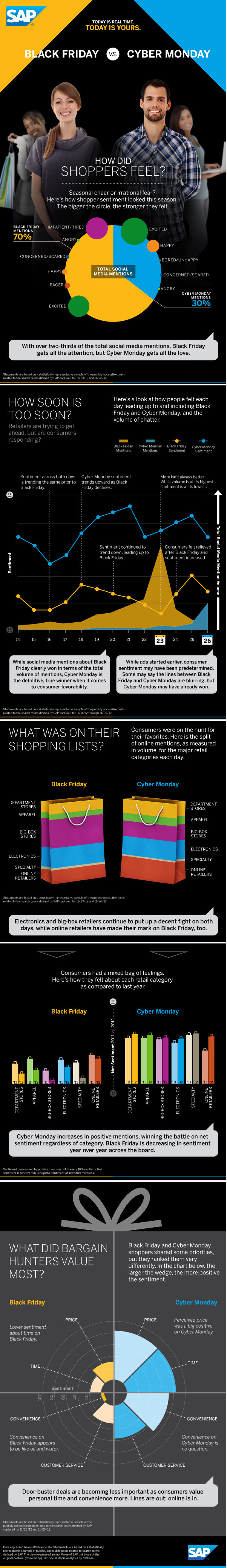 Black Friday vs Cyber Monday
