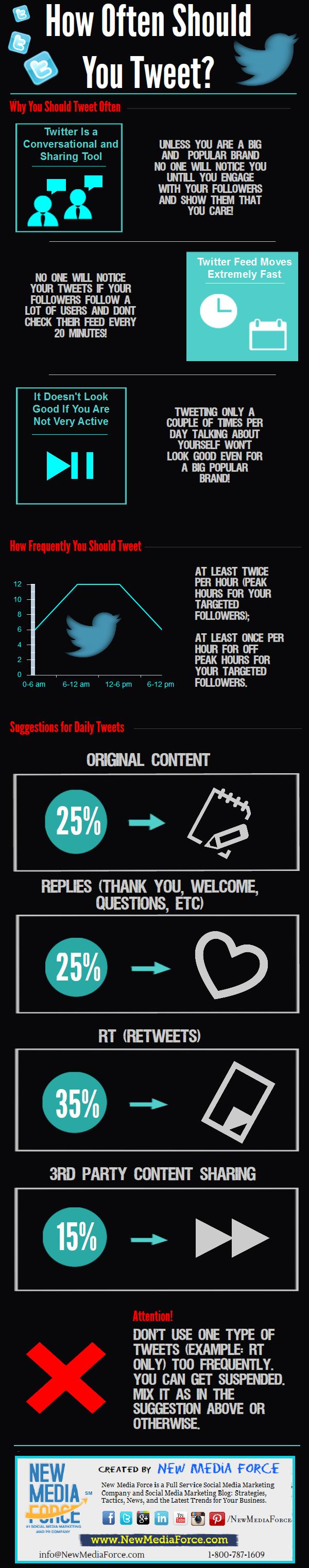 ¿Con qué frecuencia debo tuitear?