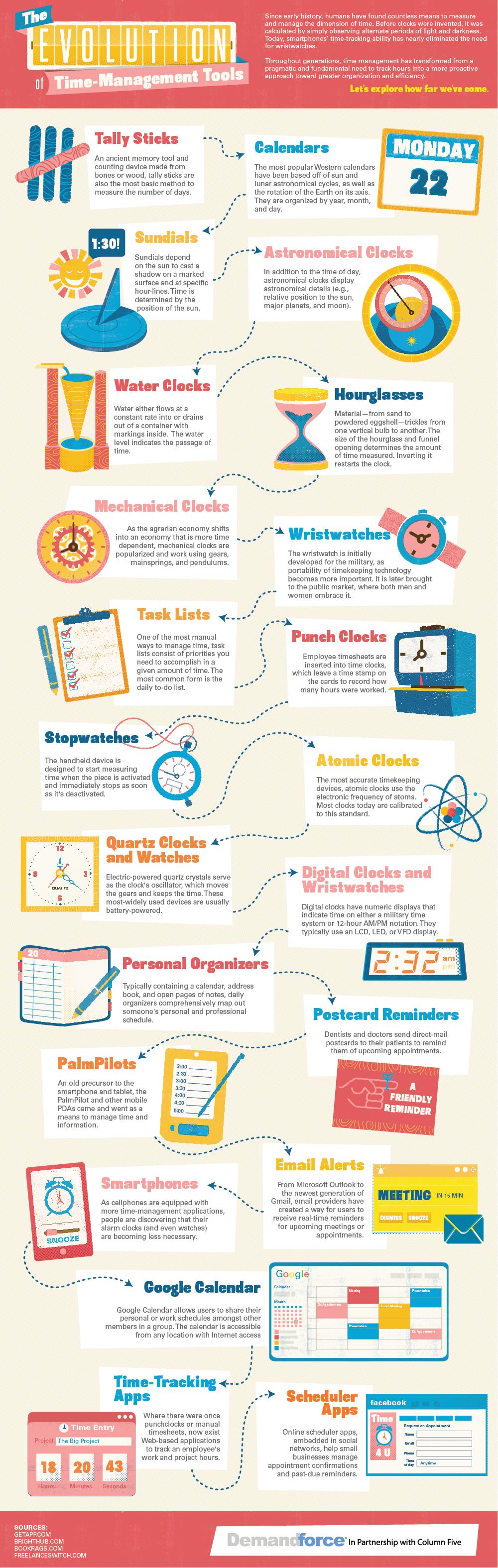 Evolución de las herramientas de gestión del tiempo