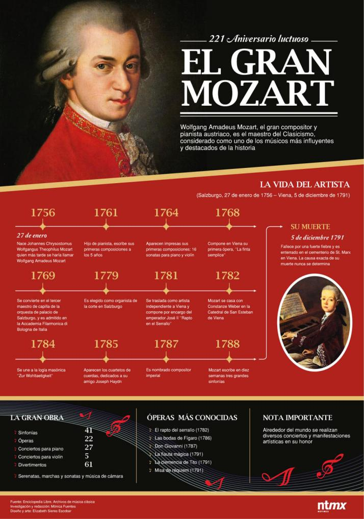 the life and music of wolfgang amadeus mozart Find wolfgang amadeus mozart bio, music, credits, awards, & streaming links on allmusic - austrian musician wolfgang amadeus mozart.