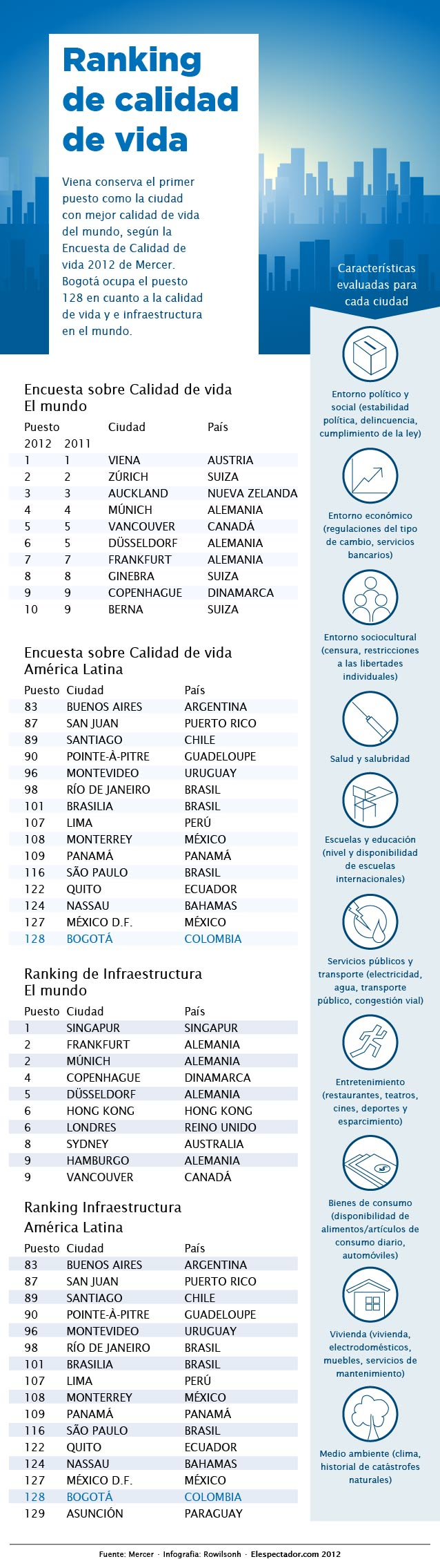 Ranking ciudades con mejor calidad de vida 2012 - Ciudades con mejor calidad de vida en espana ...