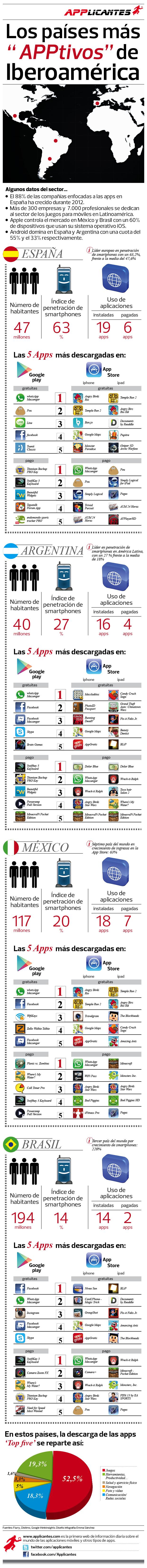 Las APPS en Iberoamérica