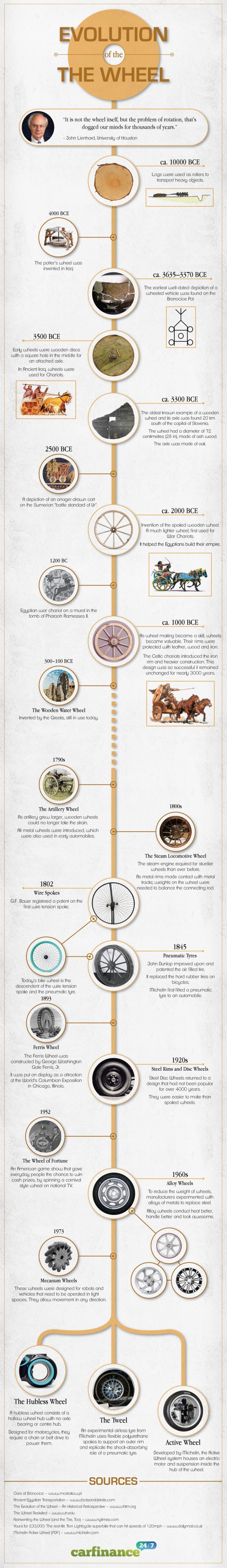 Historia de la rueda -Evolution of the wheel