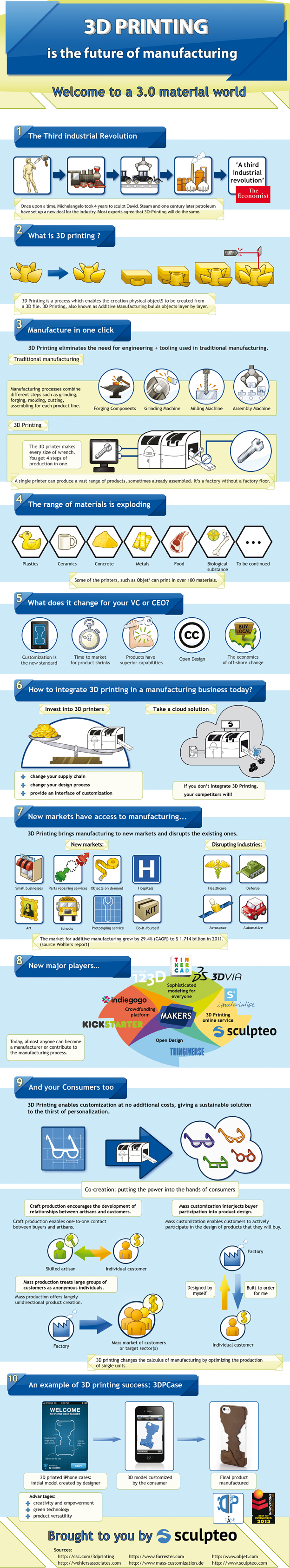 Cómo la impresión 3D va a cambiar la fabricación