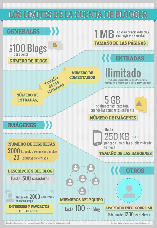 Los límites de la cuenta de Blogger