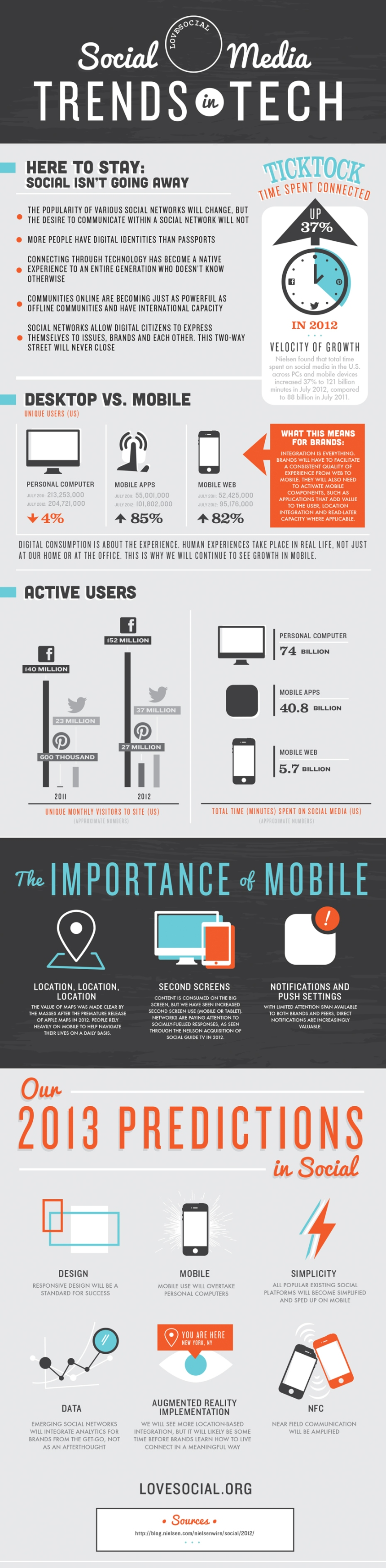 Tendencias en tecnología para Social Media 2013