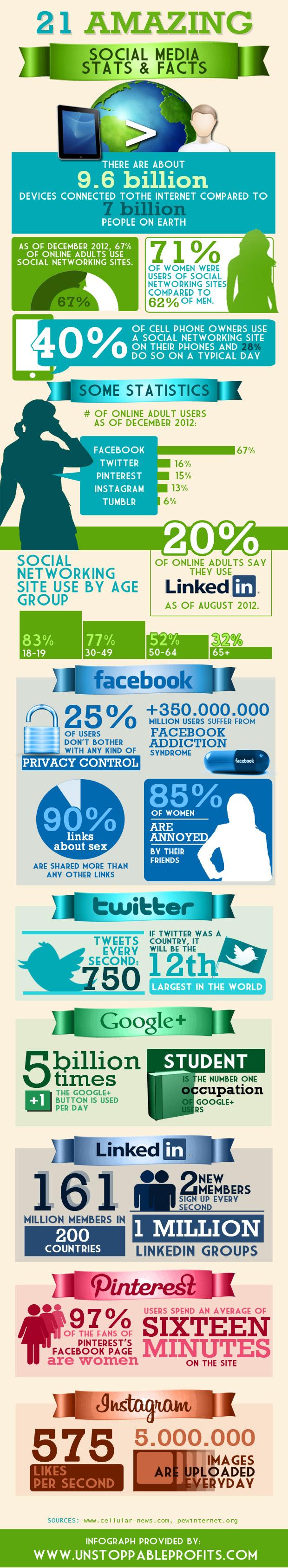 21 datos asombrosos sobre Social Media