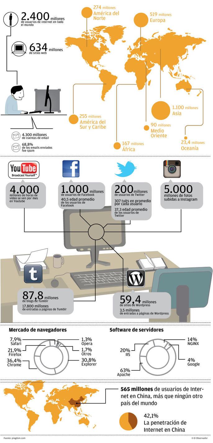 Somos 2.400 millones de internautas