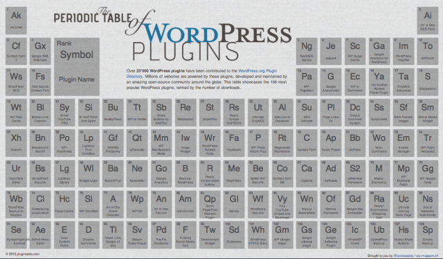 Tabla periódica de plugins de WordPress