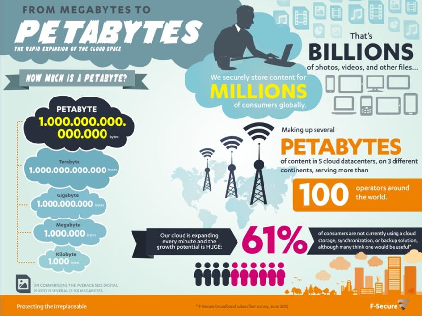 Del Megabyte al Petabyte