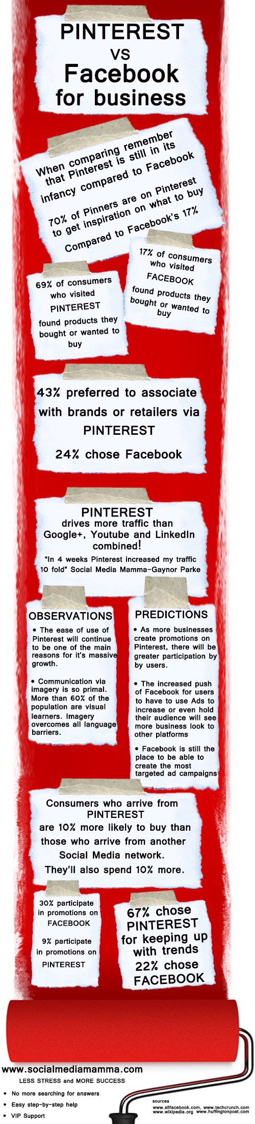 Pinterest vs. FaceBook para empresas