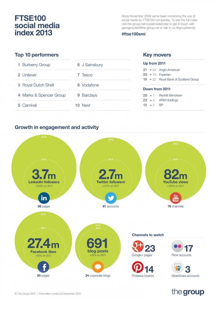 FTSE 100 Social Media Stats (2013)