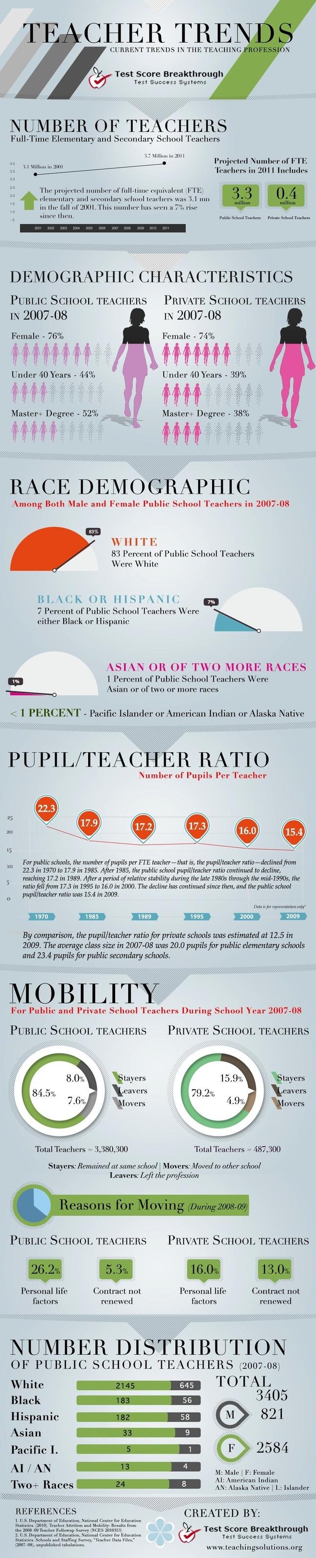 Tendencias sobre el profesorado en Estados Unidos