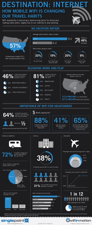 El WiFi móvil y los hábitos de viaje