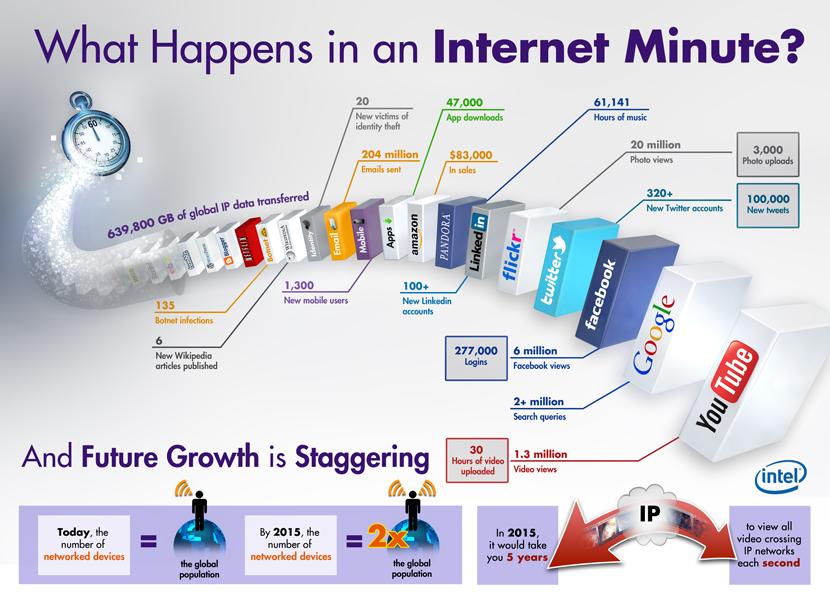 Qué sucede en 1 minuto en Internet