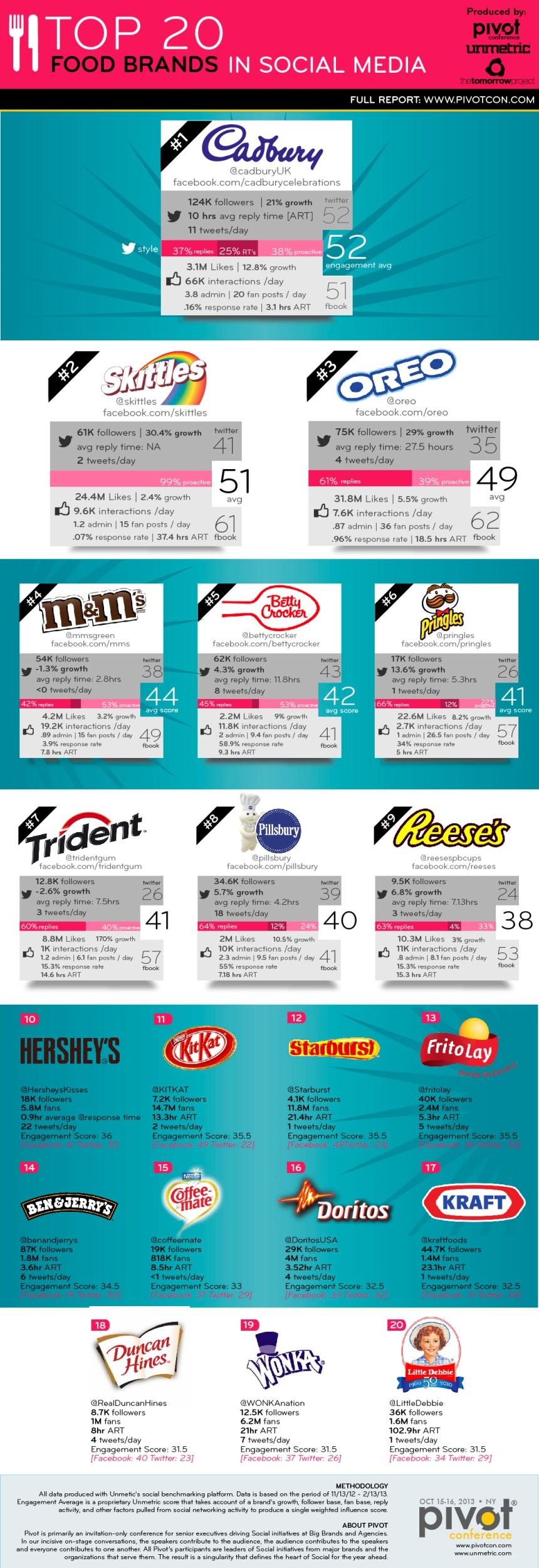 Top 20 marcas de alimentación en Social Media